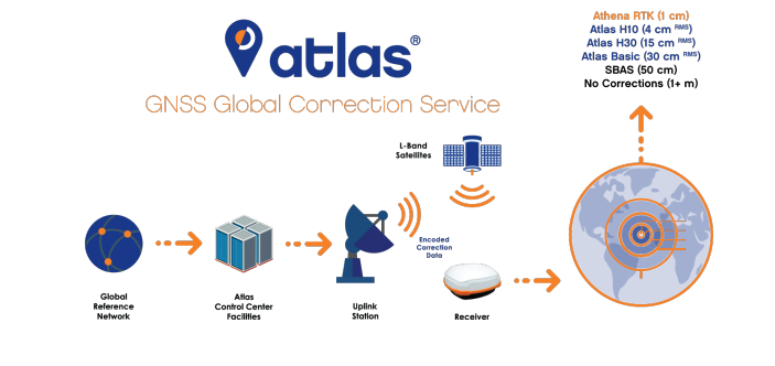 ATLAS Subscriptions